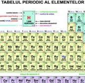 Elemente si simboluri chimice