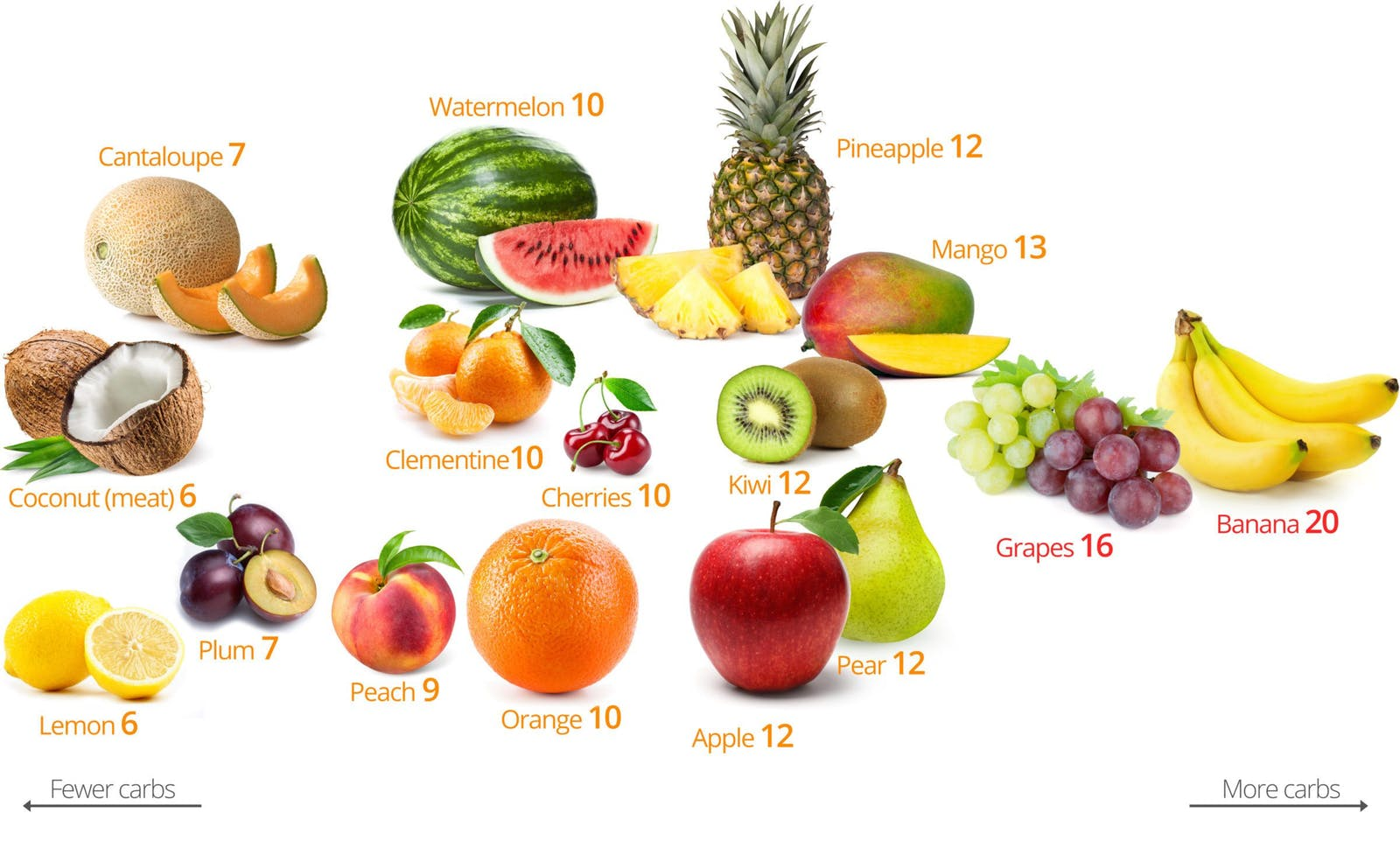 Do you love fruits?