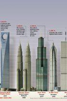 Cele mai înalte clădiri din lume (1)