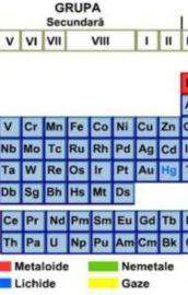 Tabelul lui Mendeleev – Simbolurile elementelor