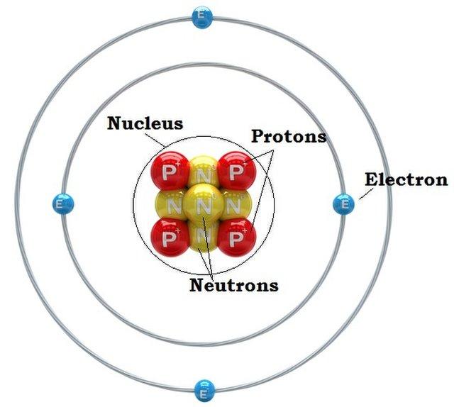 Să recunoaștem elementul chimic