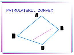 G1. PATRULATERUL CONVEX. SUMA MĂSURILOR UNGHIURILOR UNUI PATRULATER CONVEX