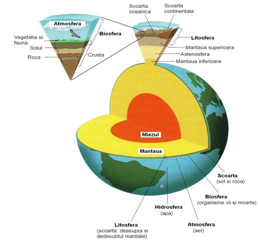 Geosferele Terrei
