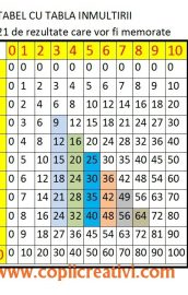 Multiplication table/ Tabla inmultirii
