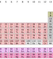 Chimia este usoara cu ajutorul tabelului