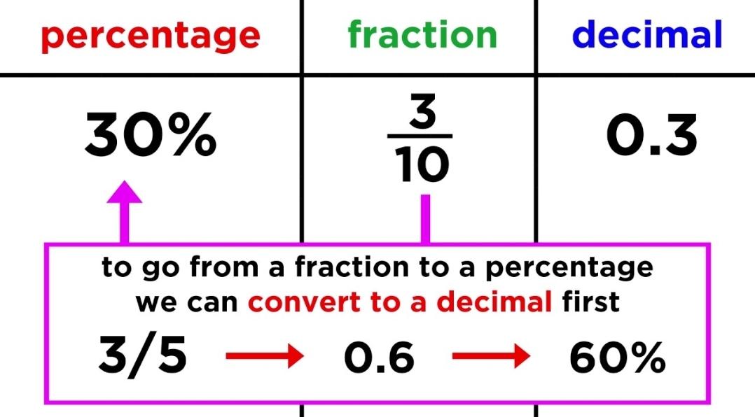 Fracții zecimale – A