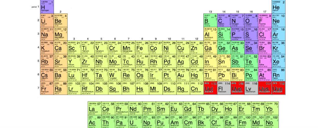 Intrebari-elementele tabelului periodic