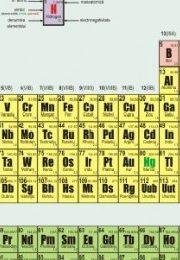Test chimie part 1