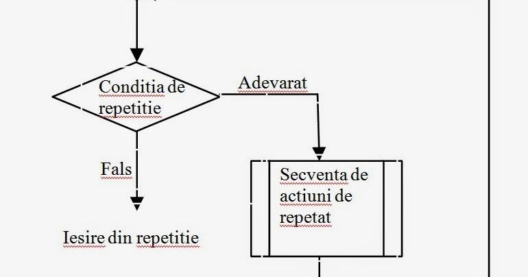 Structura repetitivă cu test inițial