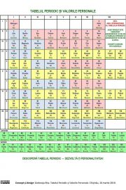 Citirea formulelor chimice pentru pitici