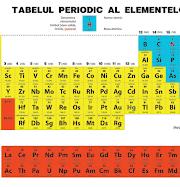 Simboluri chimice….