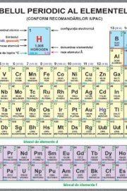 Simboluri chimice – tabelul periodic al elementelor