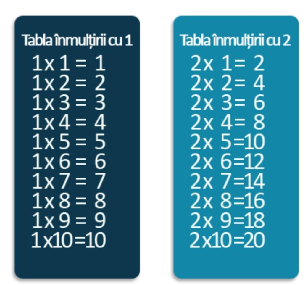 Stim sa inmultim cu 1 si 2 ? (clasa I )