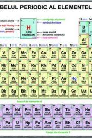 Simboluri chimice – partea a IV-a