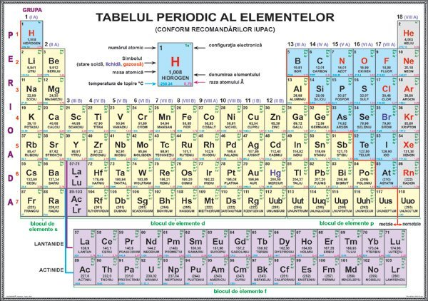 Simboluri chimice – tabelul periodic al elementelor – 2