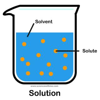 Concentrația soluțiilor