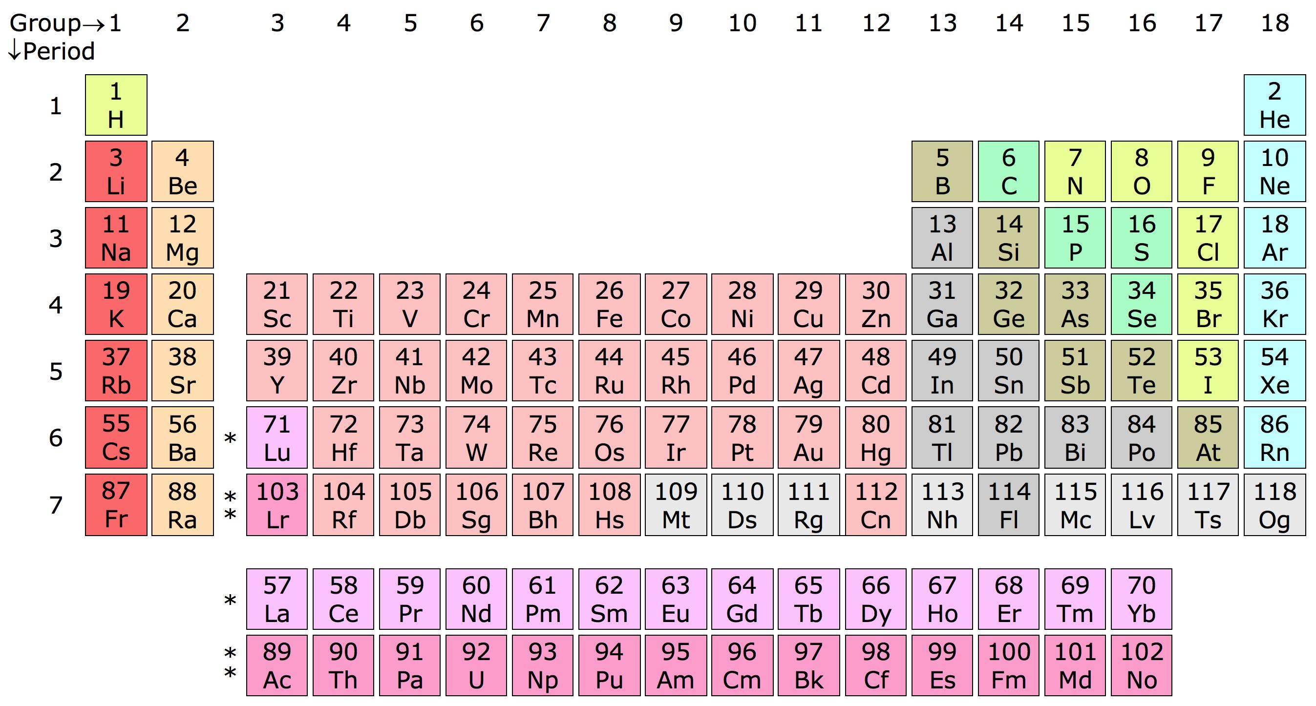 Simboluri chimice clasa a 7 a