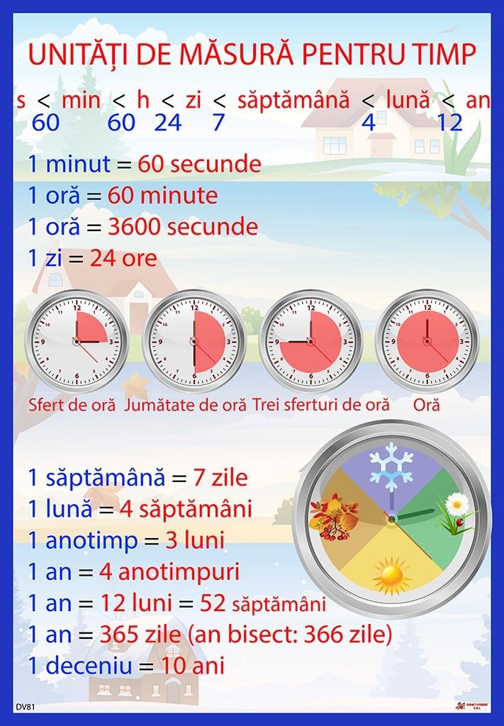 Unități de măsurare a timpului