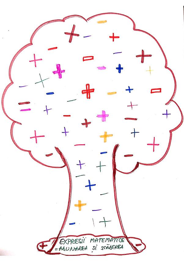 Expresii matematice (adunări și scăderi)