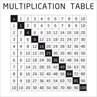 Înmulțirea numerelor naturale – [4]